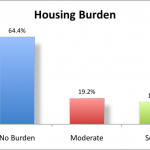 Are You Living with Severe Housing Burden?